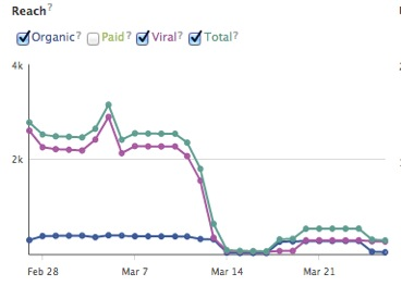 Figure 8: The Blue Banner's reach on Facebook. The organic numbers denote the views directly on the newspaper's page. The viral numbers are the views generated from shares.